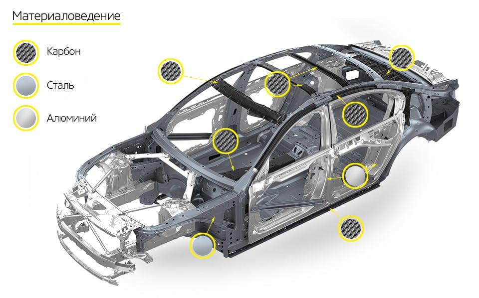 Карбоновые детали выпускаются на том же заводе BMW в Дингольфинге, где собирают сами «семерки».