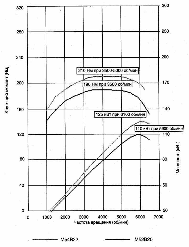 Диаграмма мощности и крутящего момента двигателя BMW M54B22