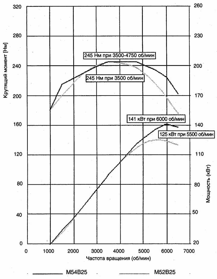 Диаграмма мощности и крутящего момента двигателя BMW M54B25
