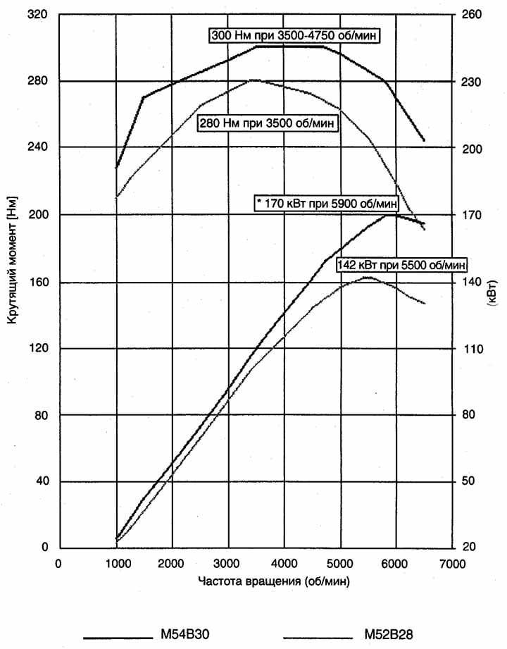 Диаграмма мощности и крутящего момента двигателя BMW M54B30