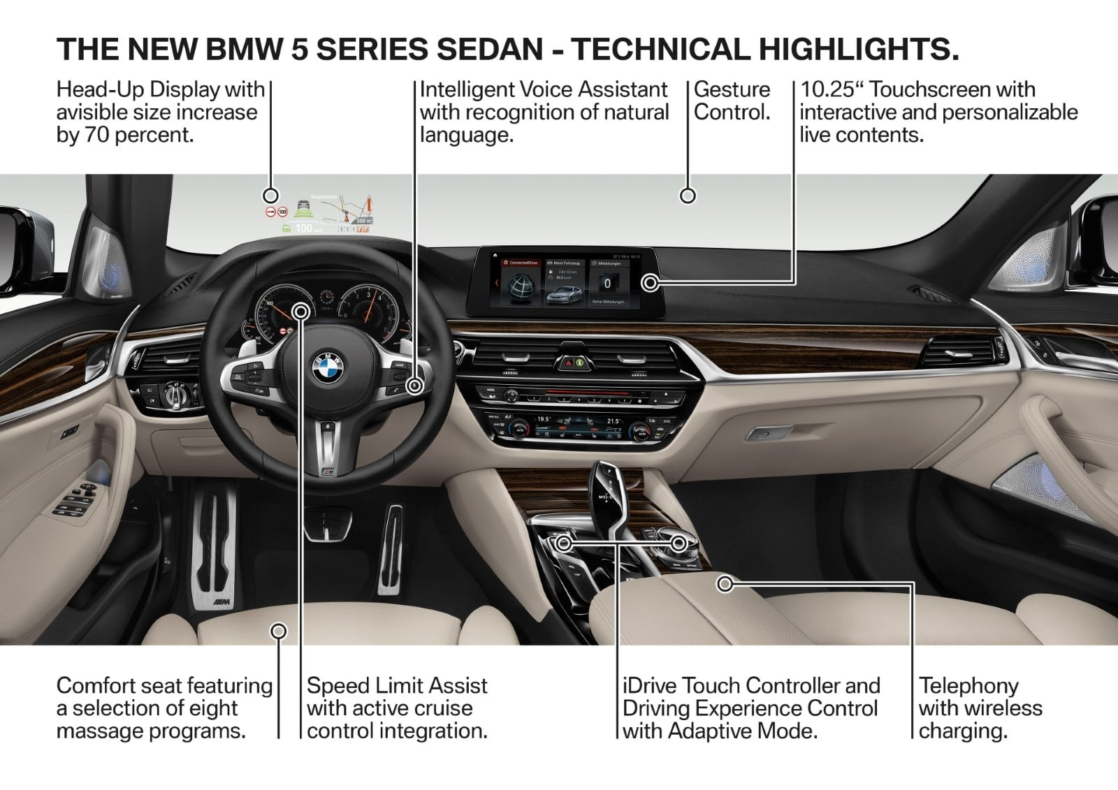 BMW 5 SerieBMW 5 Series G30 2017 Technical Informations G30 2017 Technical Information