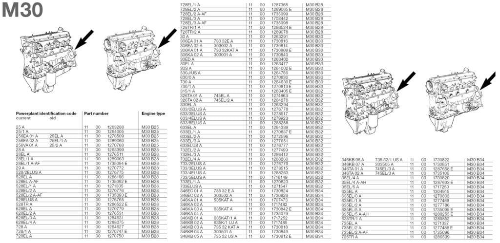 Расположение номера и коды двигателей BMW M30