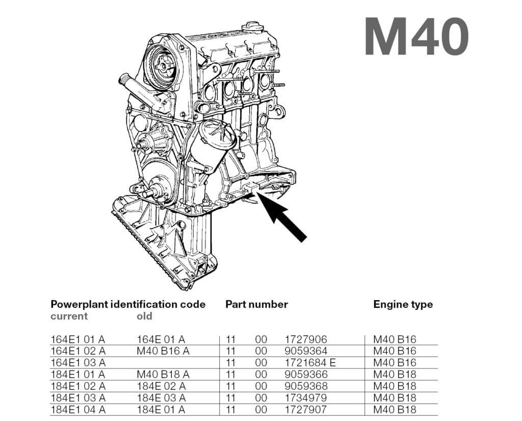 Расположение номера и коды двигателей BMW M40