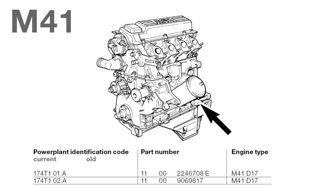 Расположение номера и коды двигателей BMW M41