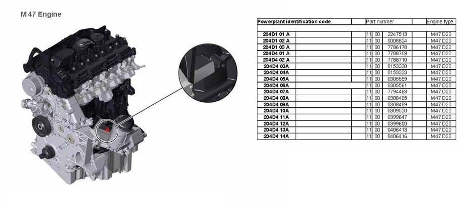 Расположение номера и коды двигателей BMW M47