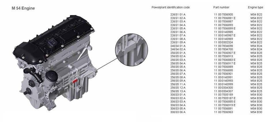 Расположение номера и коды двигателей BMW M54